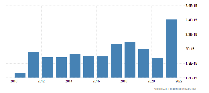 indonesia exports as a capacity to import constant lcu wb data