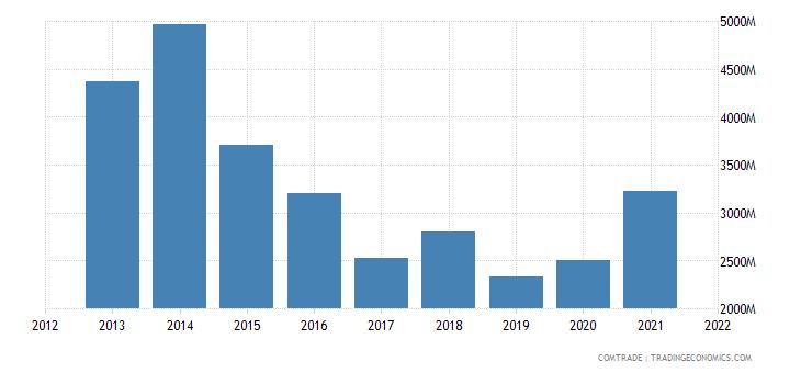 indonesia exports australia