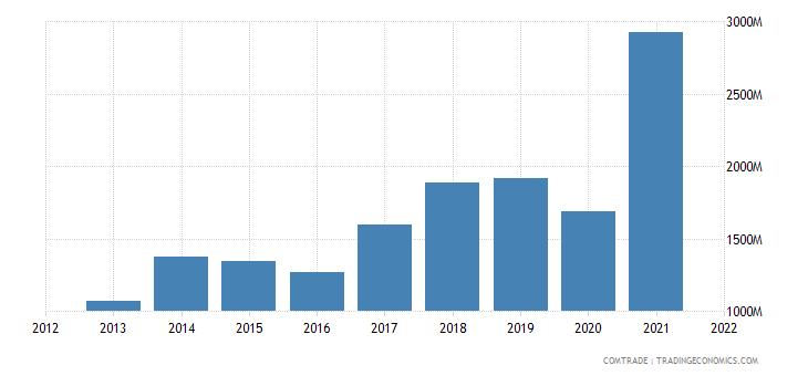 indonesia exports bangladesh