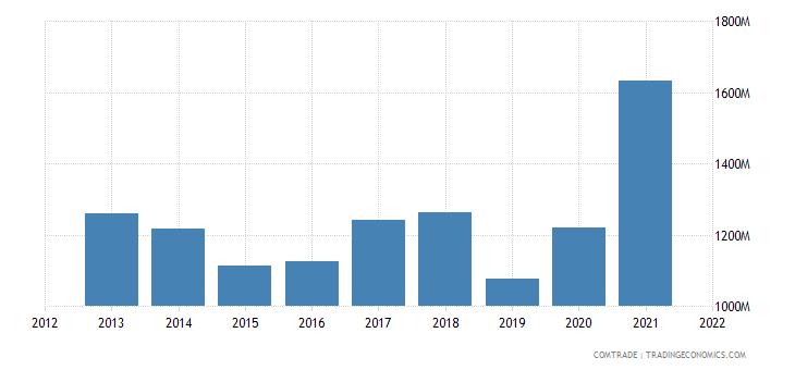 indonesia exports belgium