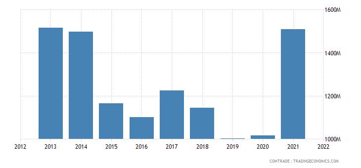 indonesia exports brazil