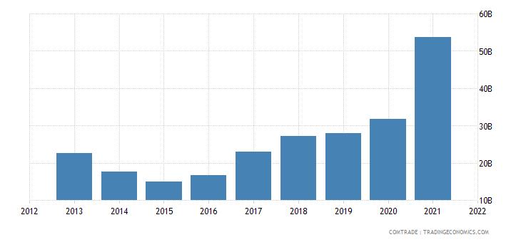 indonesia exports china