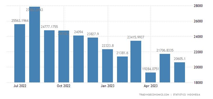 Indonesia Exports