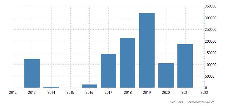 indonesia exports hong kong parts engines heading 8407 8408