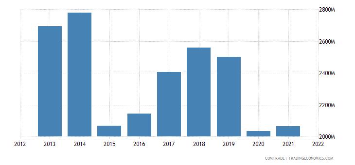 indonesia exports hong kong