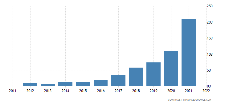 indonesia exports iron steel