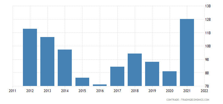 indonesia exports malaysia