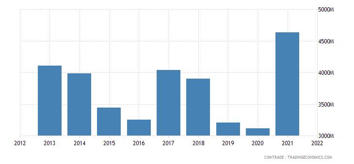 indonesia exports netherlands