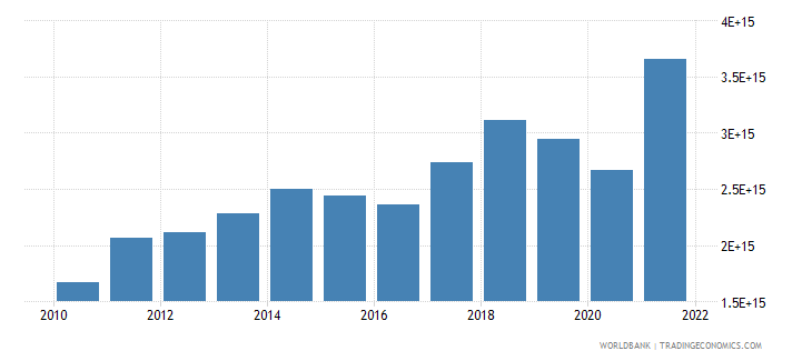 indonesia exports of goods and services current lcu wb data