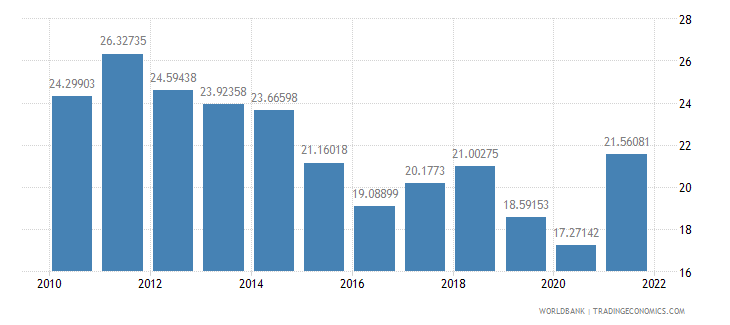 indonesia exports of goods and services percent of gdp wb data