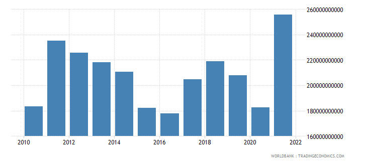 indonesia exports of goods and services us dollar wb data