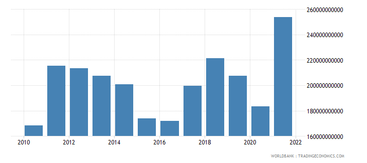 indonesia exports of goods services and income bop us dollar wb data