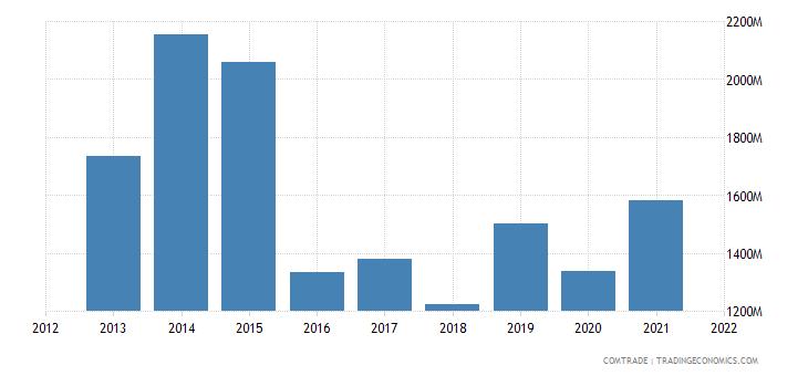 indonesia exports saudi arabia