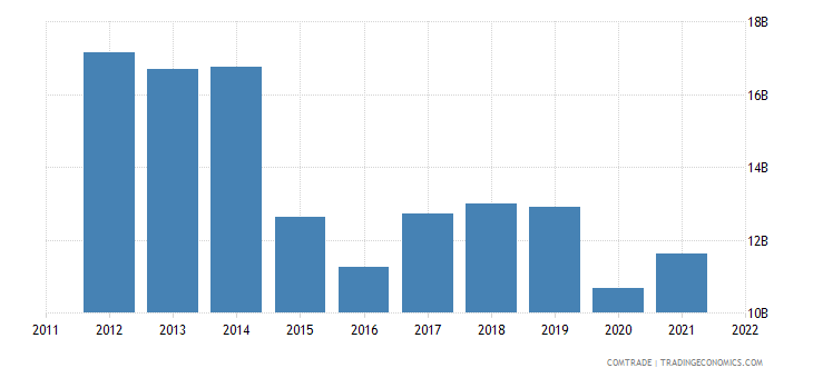 indonesia exports singapore