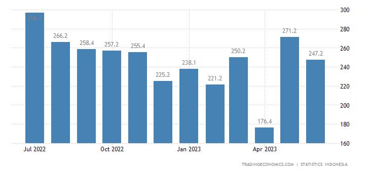 Indonesia Exports to Australia (non Oil & Gas)