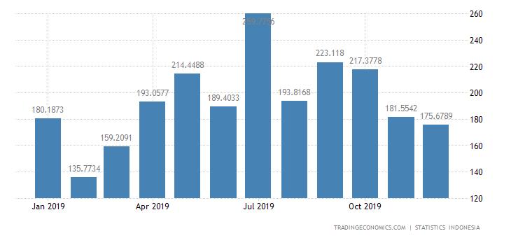 Indonesia Exports to Australia