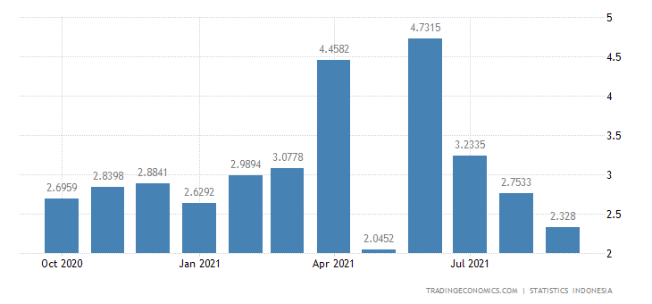 Indonesia Exports to Austria