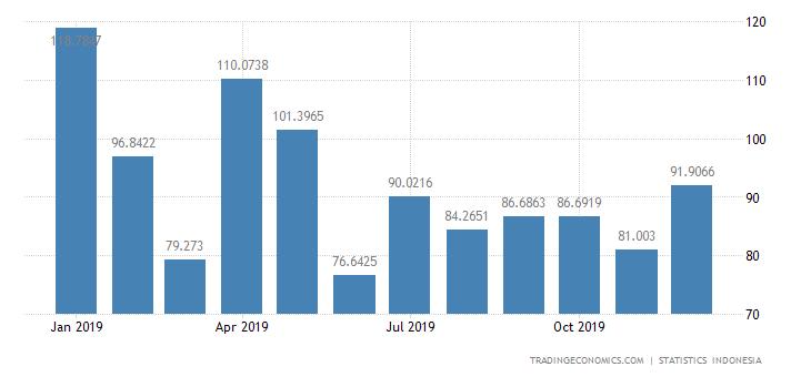 Indonesia Exports to Belgium & Luxembourg