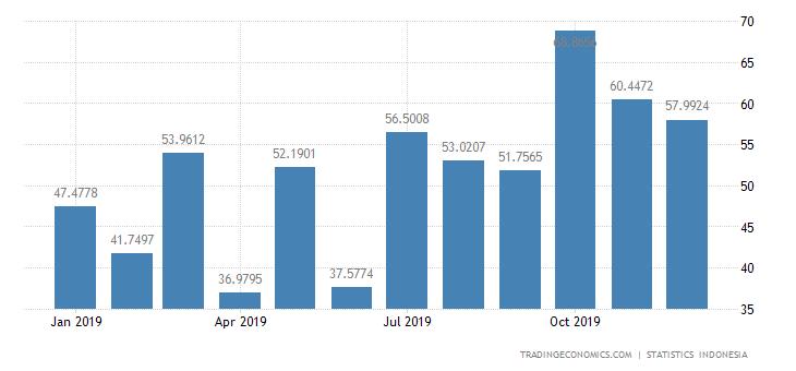 Indonesia Exports to Cambodia