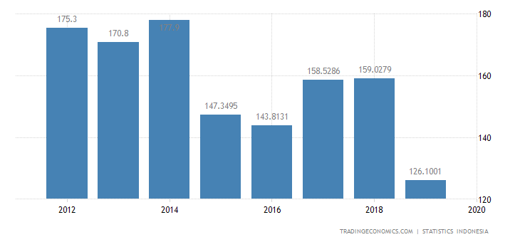 Indonesia Exports to Chile