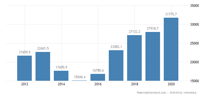 Indonesia Exports to China