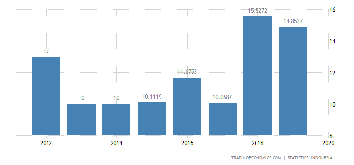 Indonesia Exports to Cyprus