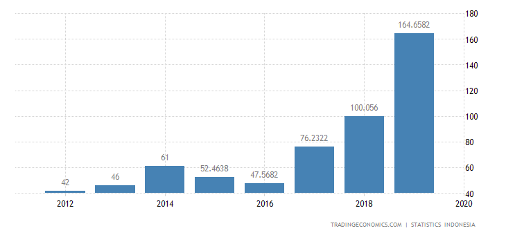 Indonesia Exports to Estonia