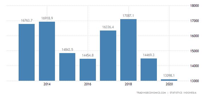 Indonesia Exports to European Union