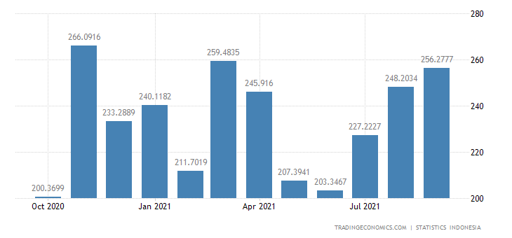 Indonesia Exports to Germany