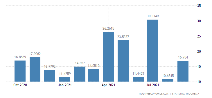 Indonesia Exports to Greece