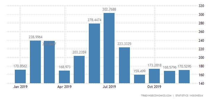 Indonesia Exports to Hong Kong
