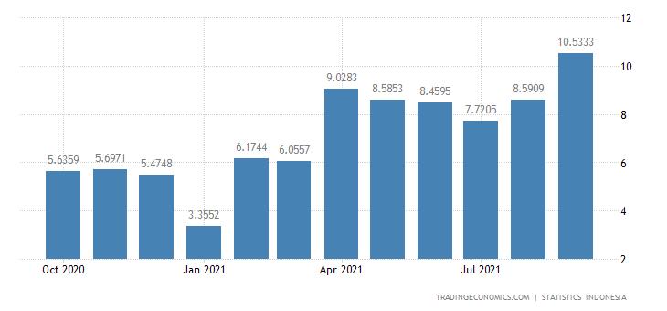 Indonesia Exports to Ireland