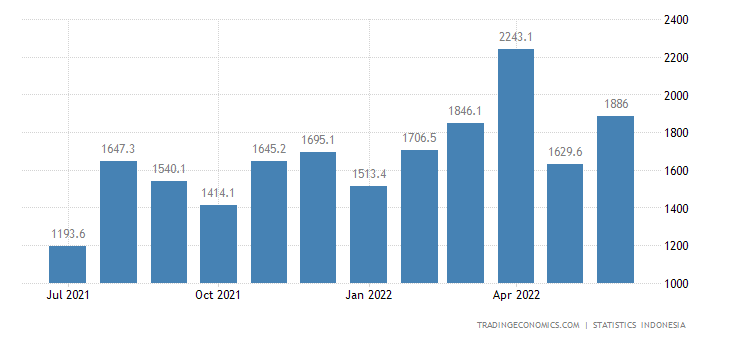Indonesia Exports to Japan (non Oil & Gas)