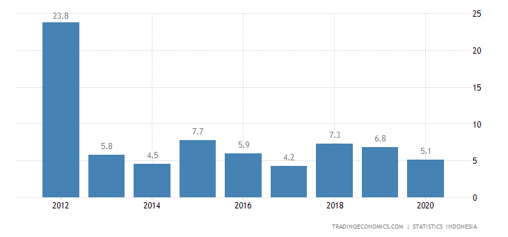 Indonesia Exports to Laos