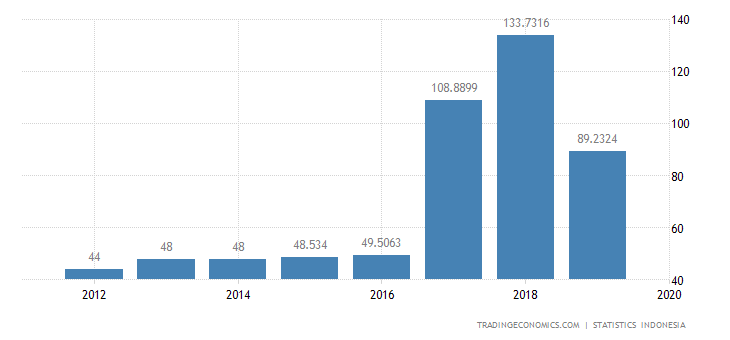 Indonesia Exports to Latvia