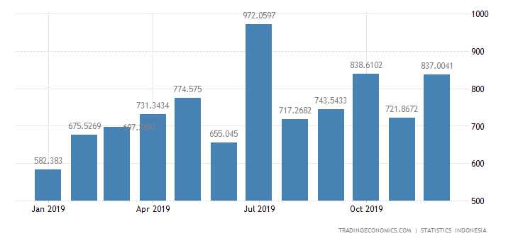 Indonesia Exports to Malaysia