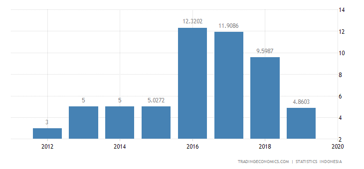 Indonesia Exports to Malta