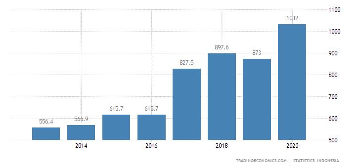 Indonesia Exports to Myanmar
