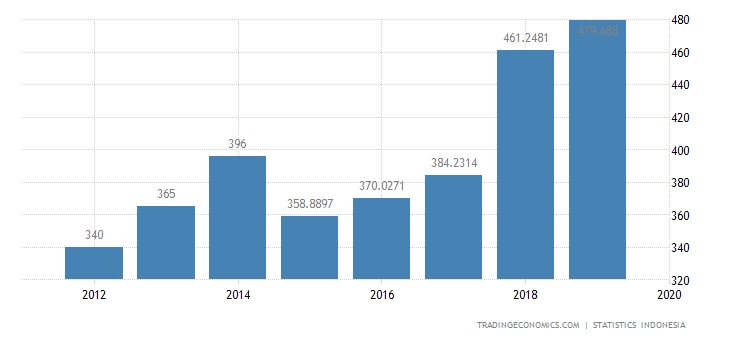 Indonesia Exports to Poland