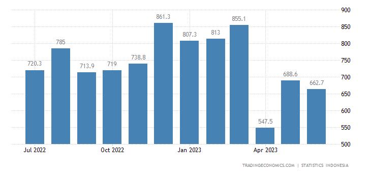 Indonesia Exports to Singapore (non Oil & Gas)