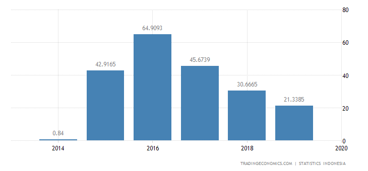 Indonesia Exports to Slovakia