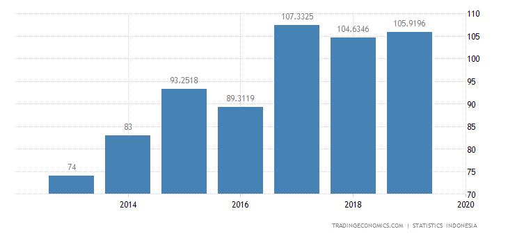 Indonesia Exports to Slovenia