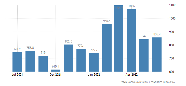 Indonesia Exports to South Korea (non Oil & Gas)