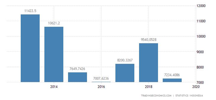 Indonesia Exports to South Korea