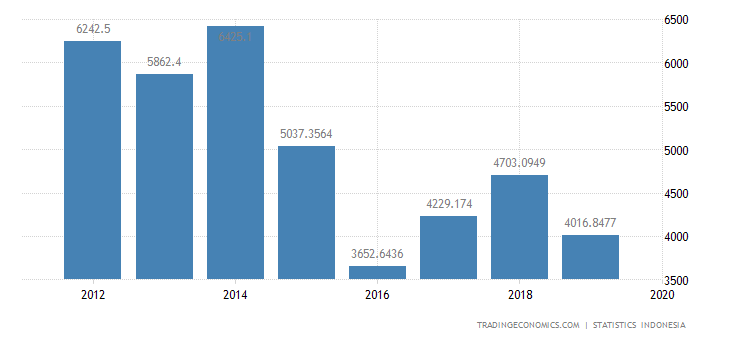 Indonesia Exports to Taiwan