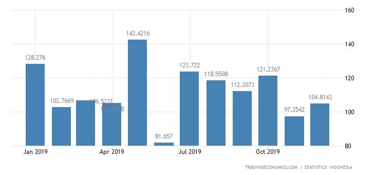 Indonesia Exports to United Kingdom