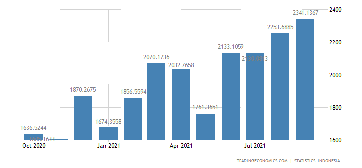 Indonesia Exports to United States