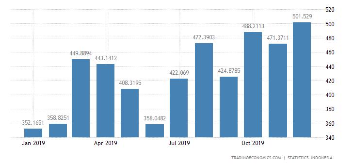 Indonesia Exports to Vietnam