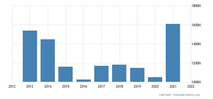indonesia exports turkey