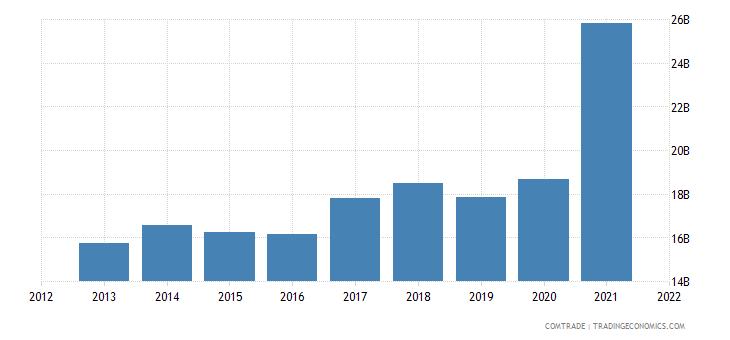 indonesia exports united states
